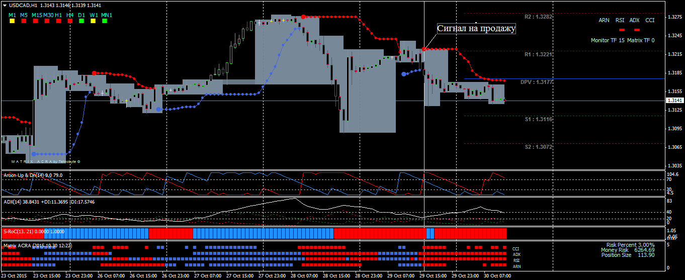 """""""Aroon up down trading system"""""""
