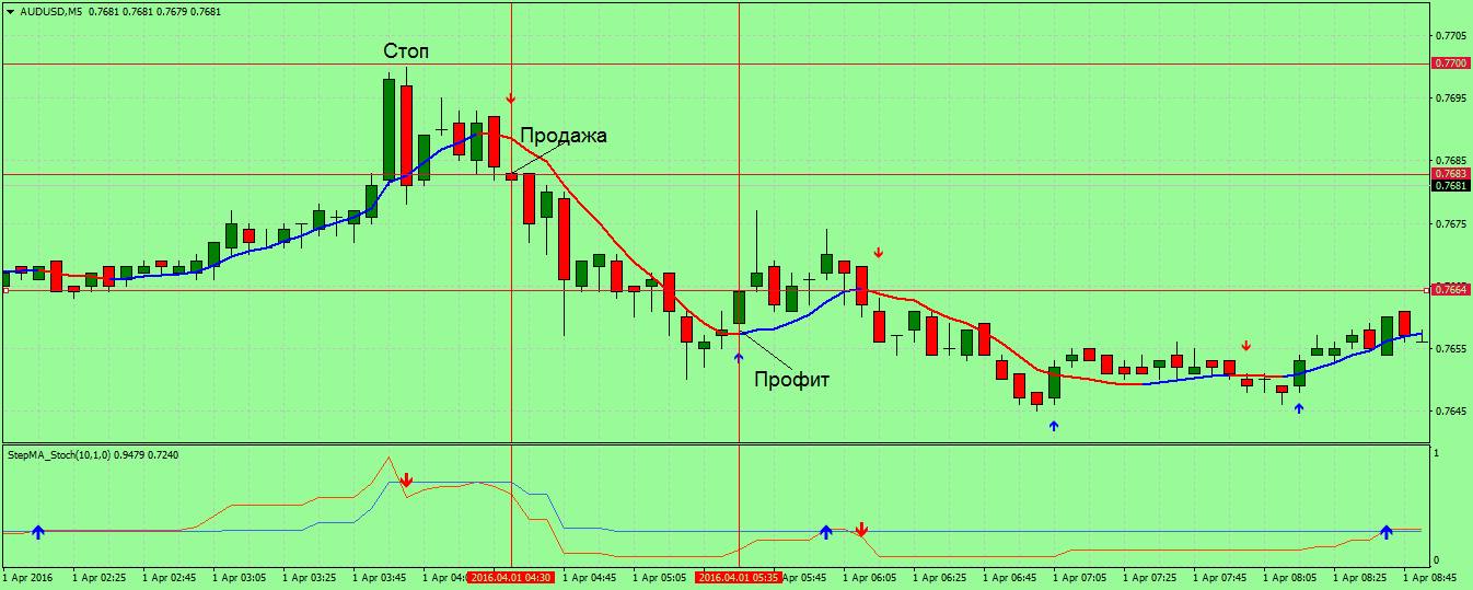 »StepMA Forex Scalping»