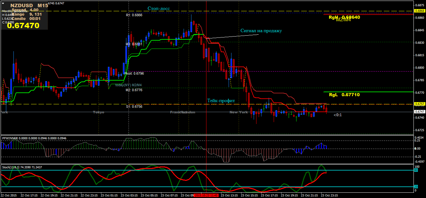 """""""Double Supertrend Trading System"""""""