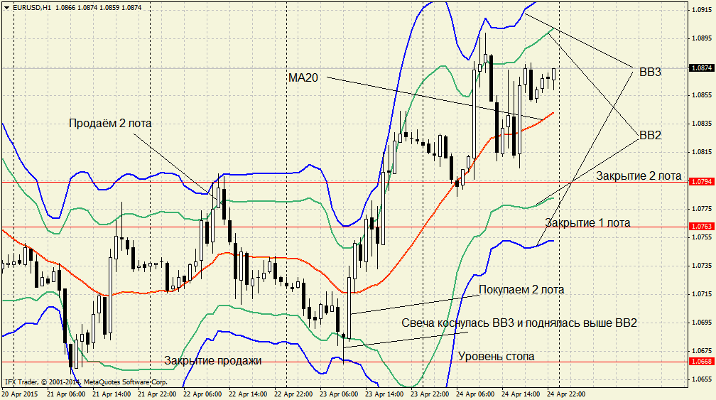 Bollinger Band (BB) Gun-Strategie