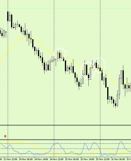 """""""Forex Dual Stochastic Trade"""""""